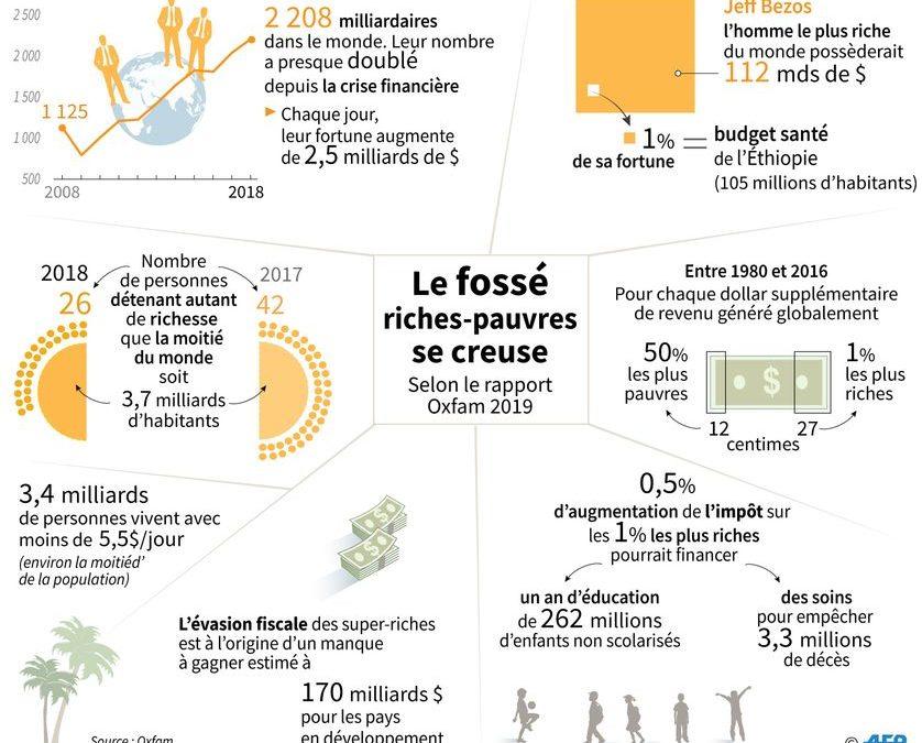 Les 26 plus riches possèdent autant d'argent que la moitié de l'humanité!