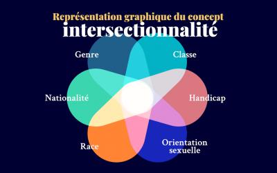 L'intersectionnalité, un concept toujours autant d'actualité